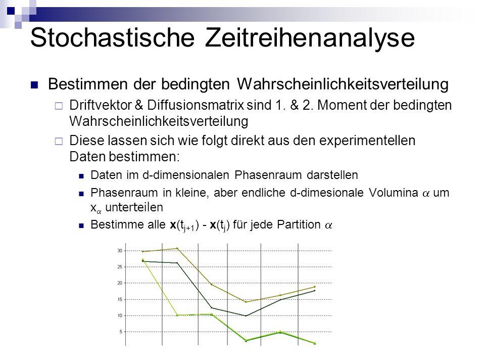 Stochastische Zeitreihenanalyse Bestimmen der bedingten Wahrscheinlichkeitsverteilung Driftvektor & Diffusionsmatrix sind 1. & 2. Moment der bedingten