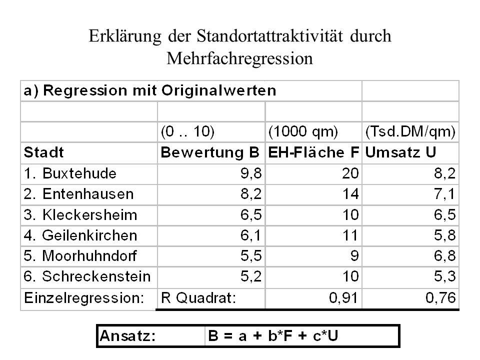 Attraktivität B Umsatz U Fläche F a Grafische Interpretation :