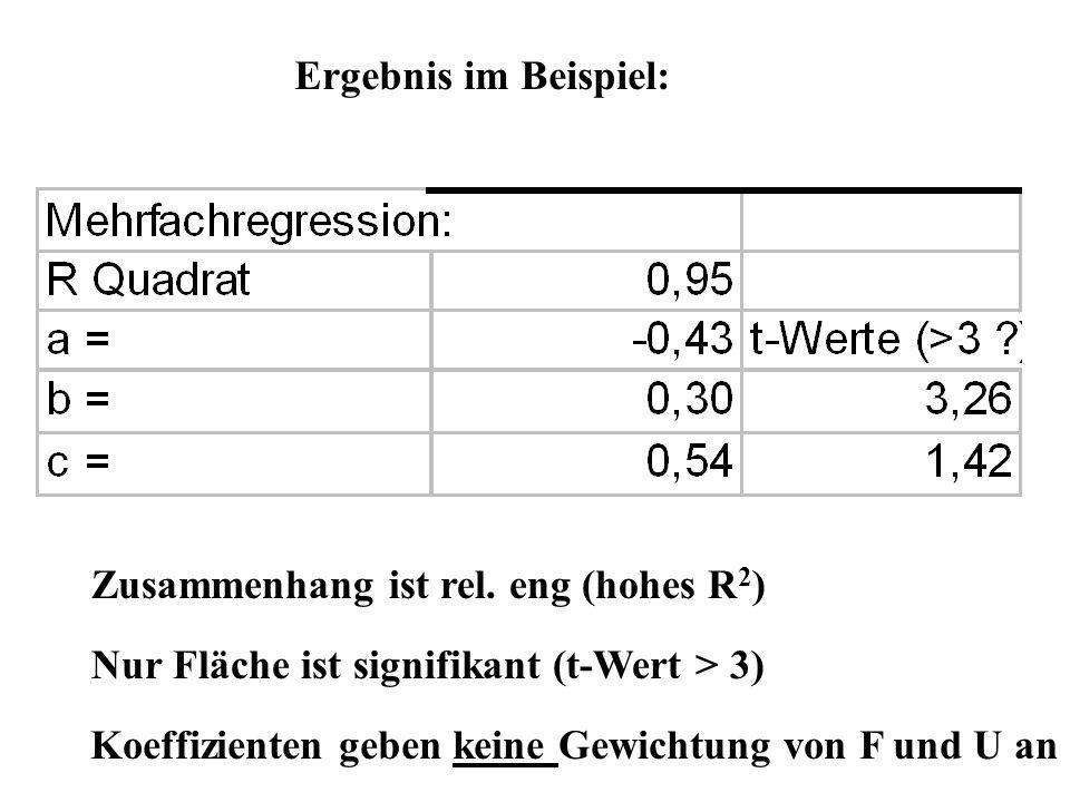 Ergebnis im Beispiel: Zusammenhang ist rel. eng (hohes R 2 ) Nur Fläche ist signifikant (t-Wert > 3) Koeffizienten geben keine Gewichtung von F und U