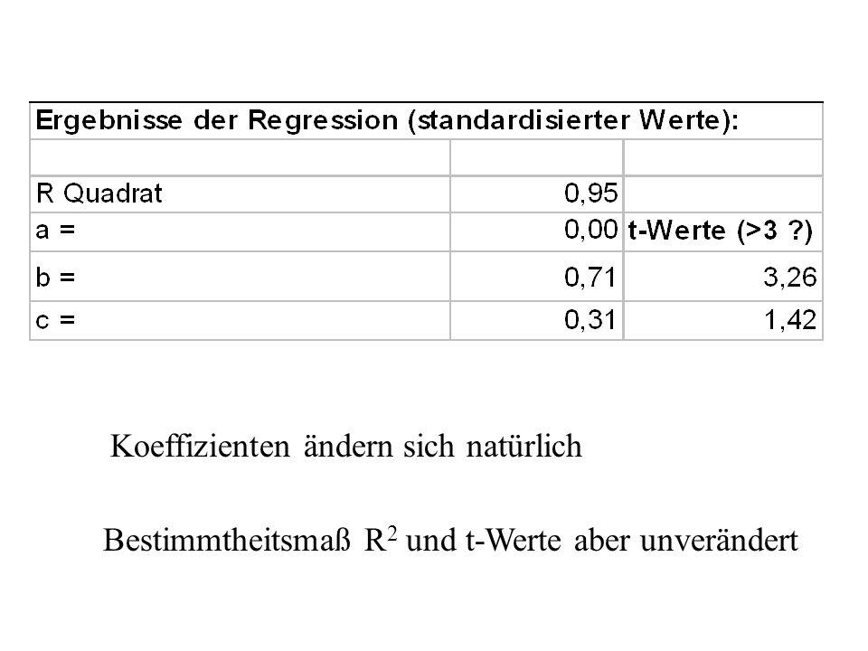 Koeffizienten ändern sich natürlich Bestimmtheitsmaß R 2 und t-Werte aber unverändert