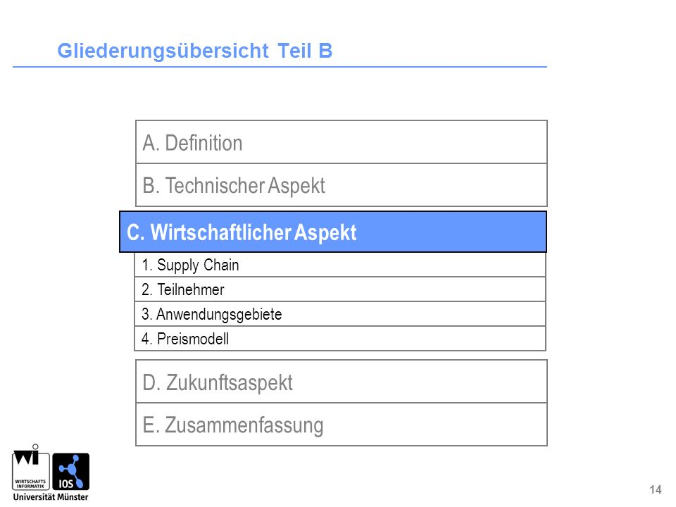 14 Gliederungsübersicht Teil B B. Technischer Aspekt D. Zukunftsaspekt A. Definition E. Zusammenfassung 1. Supply Chain 2. Teilnehmer 3. Anwendungsgeb