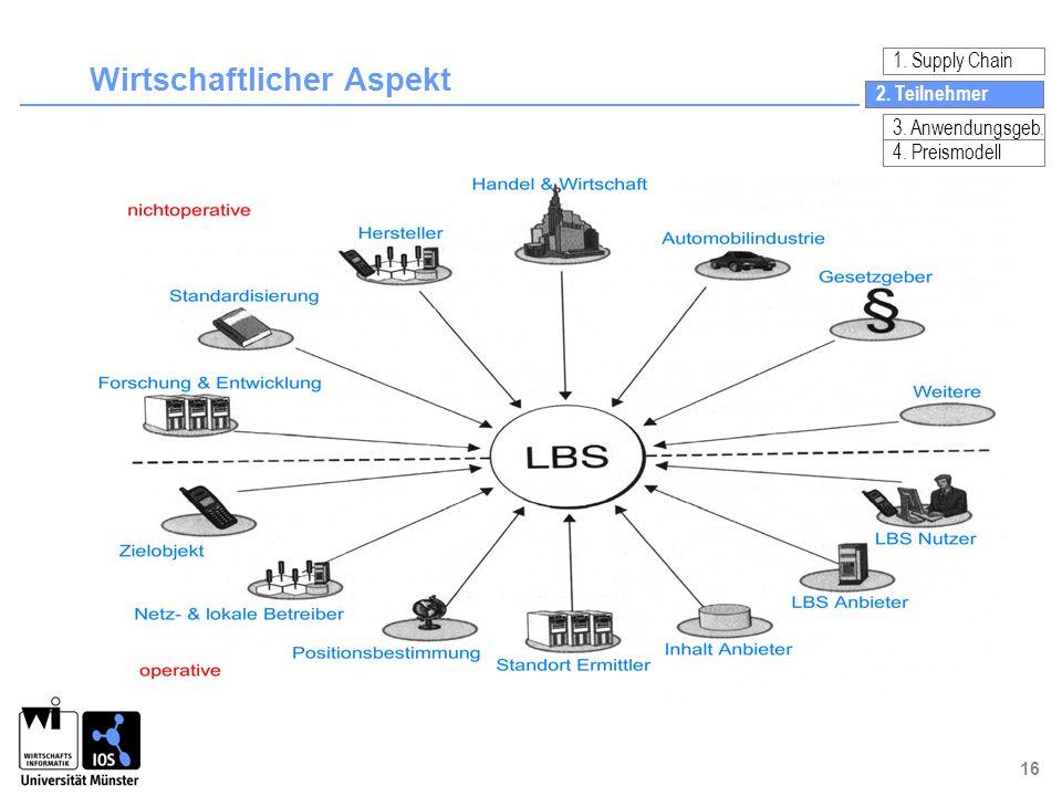 16 Wirtschaftlicher Aspekt 2. Teilnehmer 3. Anwendungsgeb. 1. Supply Chain 4. Preismodell