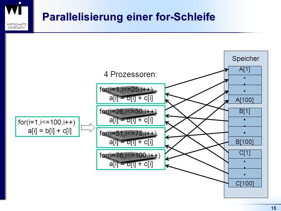 15 WIRTSCHAFTS INFORMATIK Parallelisierung einer for-Schleife for(i=1,i<=100,i++) a[i] = b[i] + c[i] for(i=76,i<=100,i++) a[i] = b[i] + c[i] for(i=51,