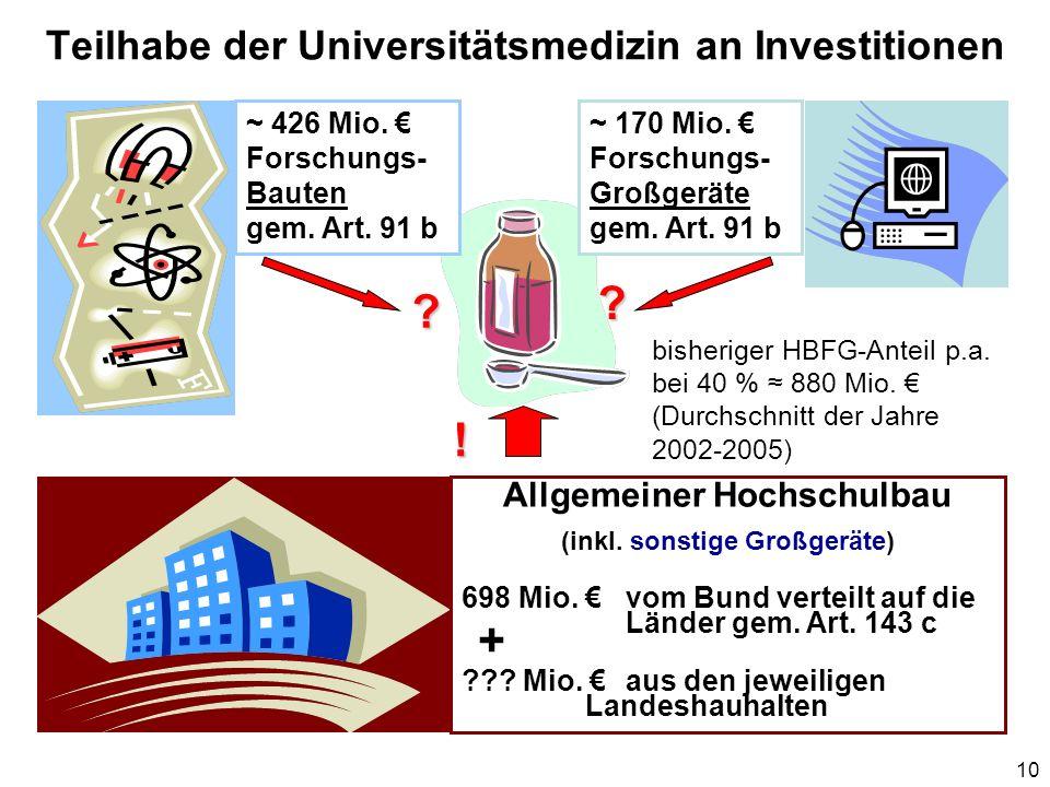 10 Teilhabe der Universitätsmedizin an Investitionen Allgemeiner Hochschulbau (inkl. sonstige Großgeräte) 698 Mio. vom Bund verteilt auf die Länder ge
