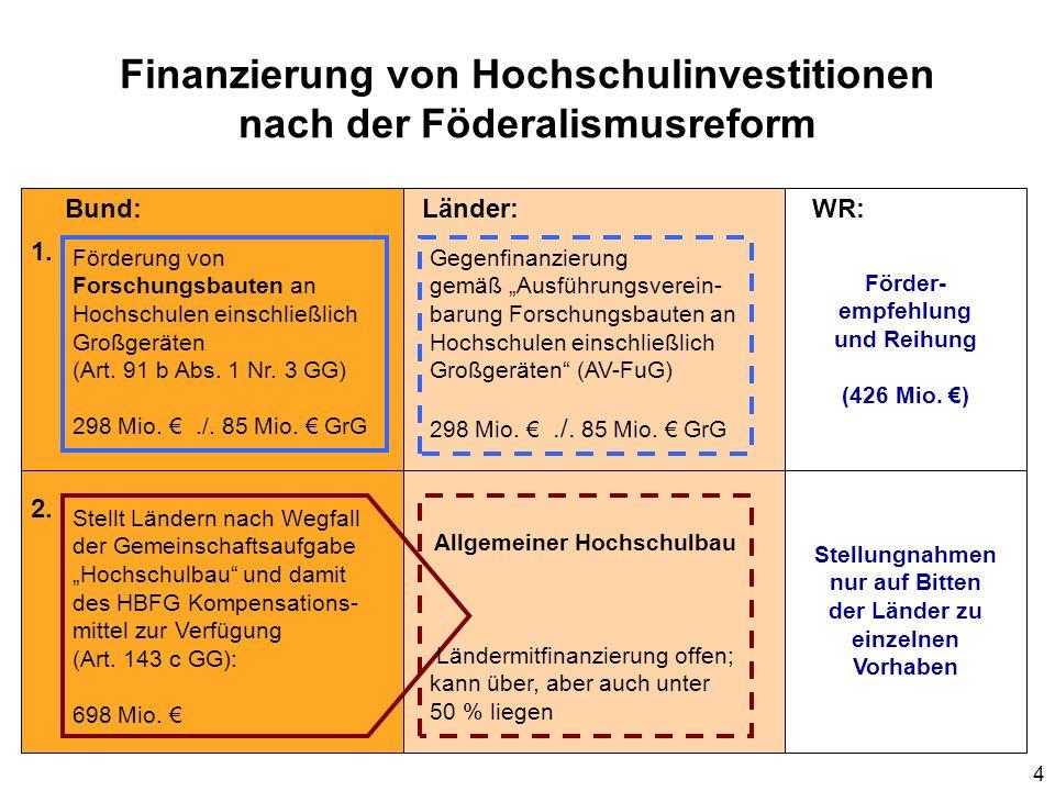 4 Finanzierung von Hochschulinvestitionen nach der Föderalismusreform Stellt Ländern nach Wegfall der Gemeinschaftsaufgabe Hochschulbau und damit des