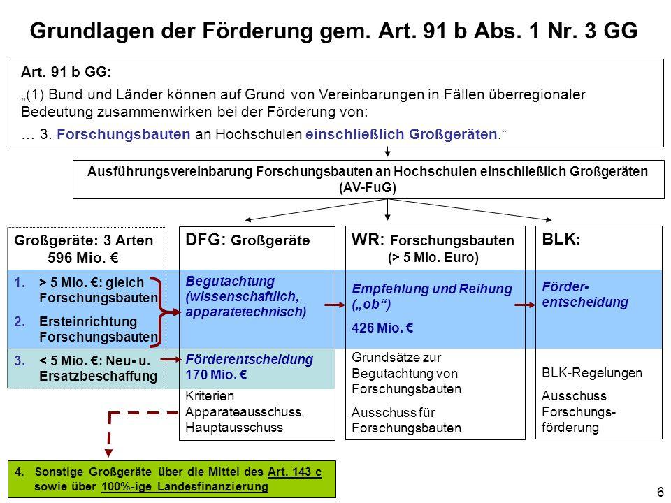 6 Grundlagen der Förderung gem. Art. 91 b Abs. 1 Nr. 3 GG Ausführungsvereinbarung Forschungsbauten an Hochschulen einschließlich Großgeräten (AV-FuG)
