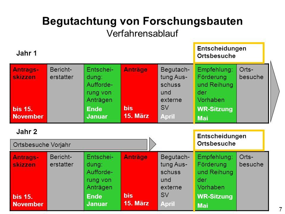 7 Begutachtung von Forschungsbauten Verfahrensablauf Antrags- skizzen bis 15. November Bericht- erstatter Entschei- dung: Aufforde- rung von Anträgen