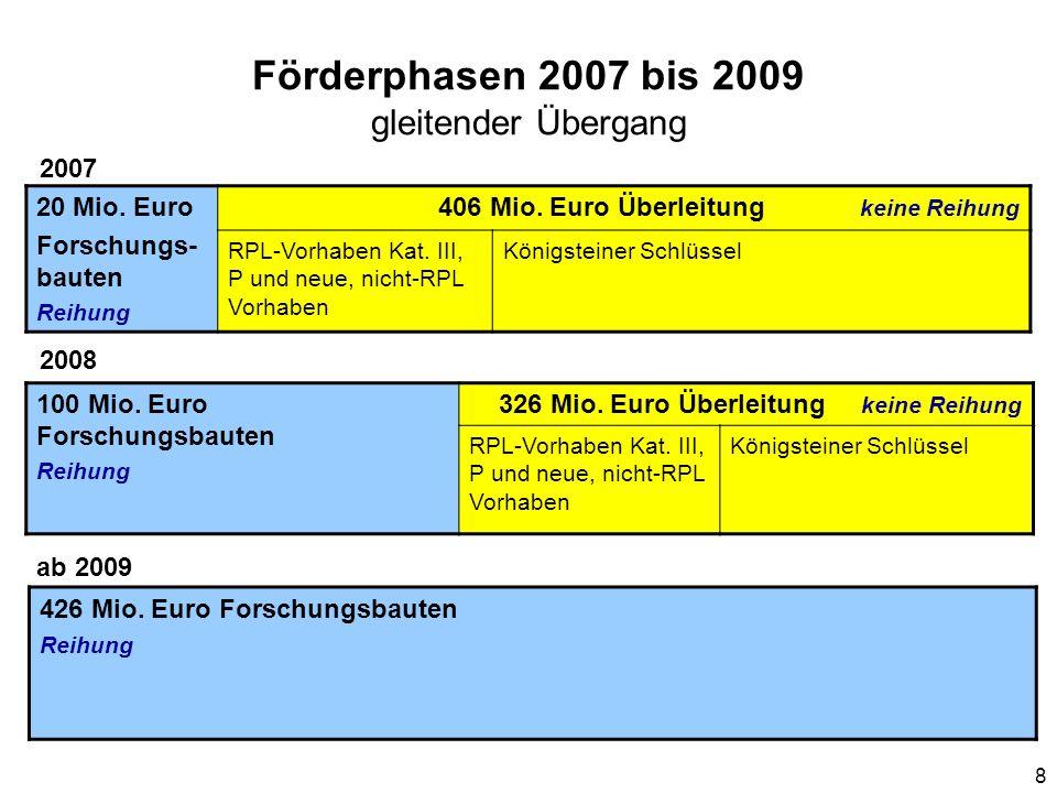8 Förderphasen 2007 bis 2009 gleitender Übergang 20 Mio. Euro Forschungs- bauten Reihung 406 Mio. Euro Überleitung keine Reihung RPL-Vorhaben Kat. III