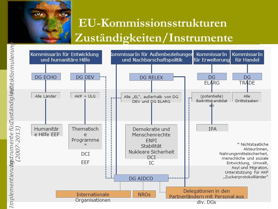 EU-Kommissionsstrukturen: Zuständigkeiten/Instrumente 17.11.2009 Die Entwicklungspolitik der BRD 20 KommissarIn für Entwicklung und humanitäre Hilfe K