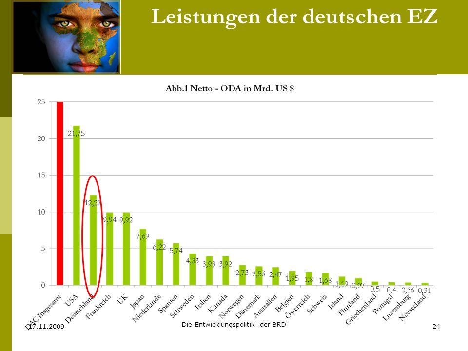 Leistungen der deutschen EZ 17.11.2009 Die Entwicklungspolitik der BRD 24