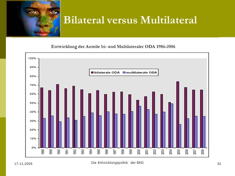Bilateral versus Multilateral 17.11.2009 Die Entwicklungspolitik der BRD 32 Entwicklung der Anteile bi- und Multilateraler ODA 1986-2006