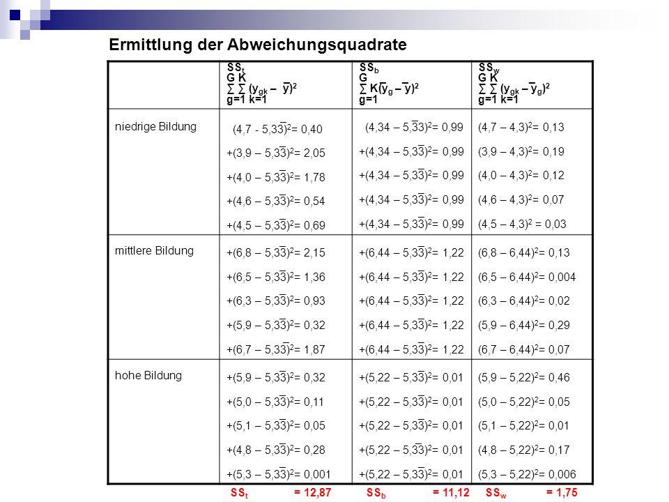 Berechnung der Varianz (MS) - allgemein ist die (empirische) Varianz definiert als mittlere quadratische Abweichung ( mean sum of squares): SS Varianz = Zahl der Beobachtungen -1 - Größe im Nenner ist die Zahl der Freiheitsgrade df (degrees of freedom).