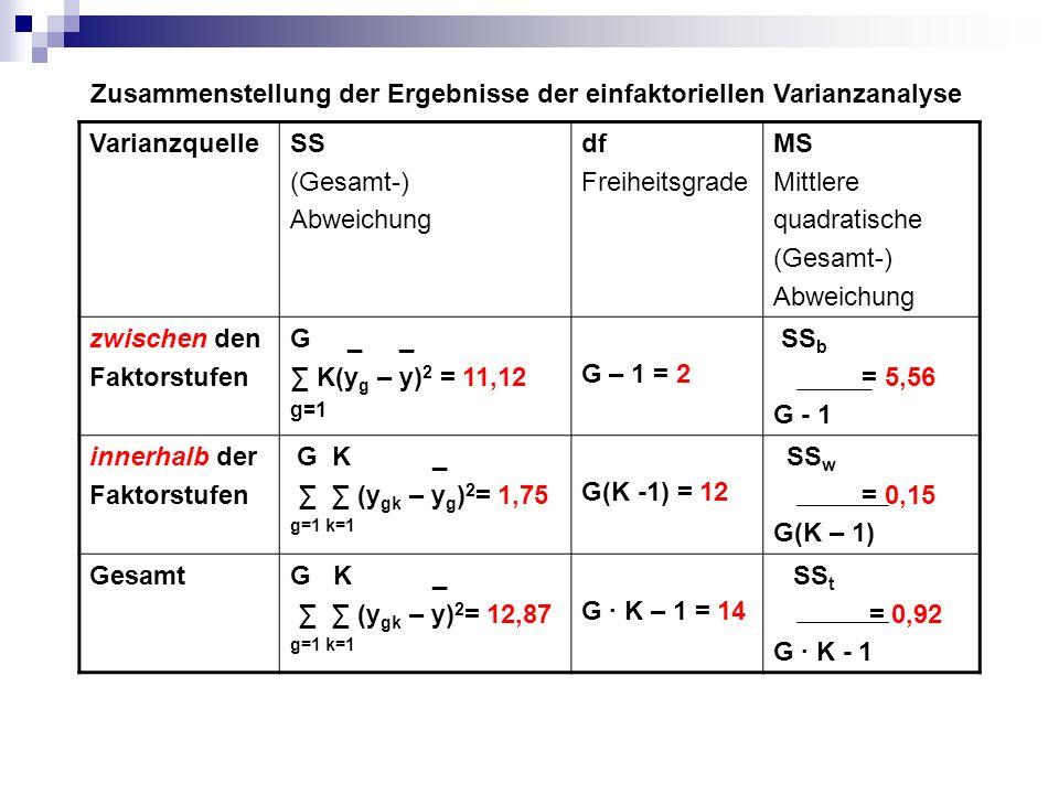 Einfaktorielle Varianzanalyse Prüfung der statistischen Unabhängigkeit Ermittlung des empirischen F-Wertes: MS b 5,56 F emp = = = 38,09 MS w 0,15 Formal lautet die Fragestellung des F-Tests: H 0 : α 1 = α 2 = α 3 = 0 H 1 : mindestens ein α-Wert 0
