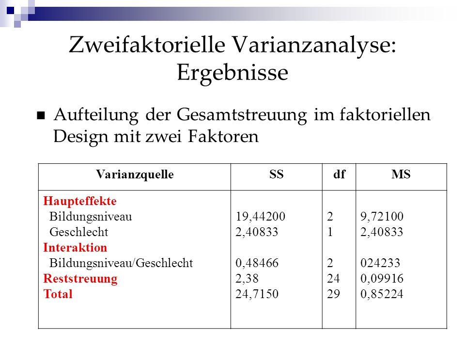 Zweifaktorielle Varianzanalyse: Prüfung der statistischen Unabhängigkeit H 0 : wenn FA und FB haben keinen Einfluss auf die abh.