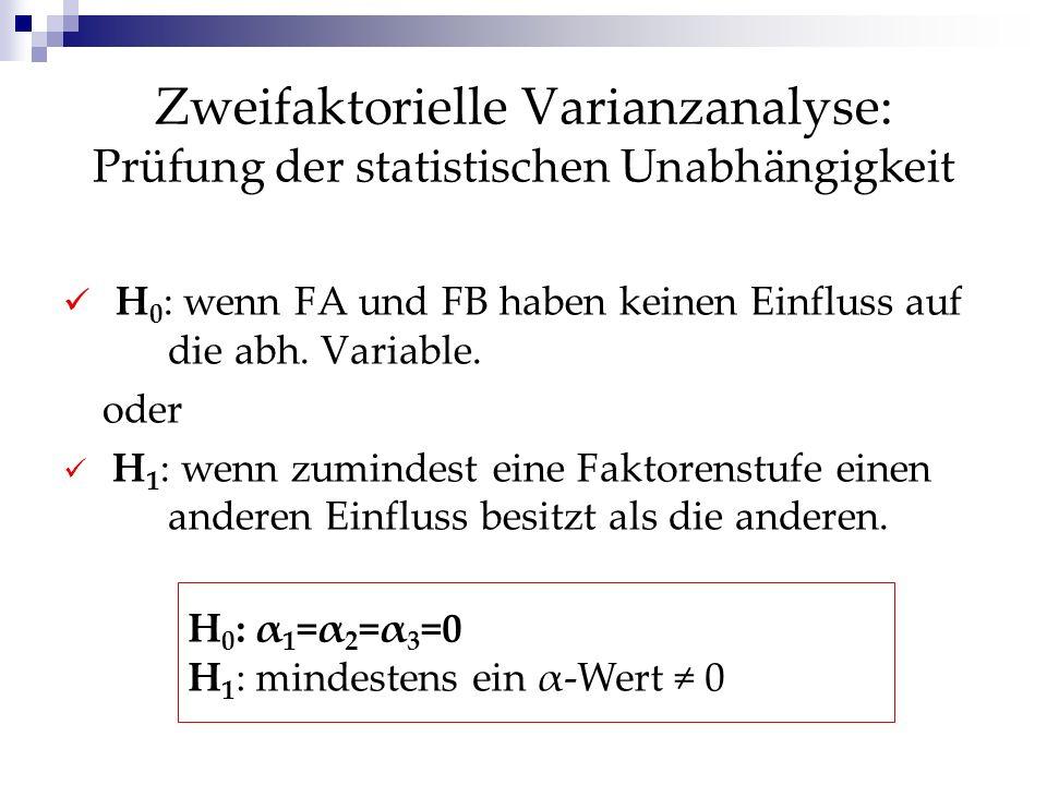 Anwendungsempfehlungen Formulierung einer Hypothese über den Wirkungszusammenhang der unabh.