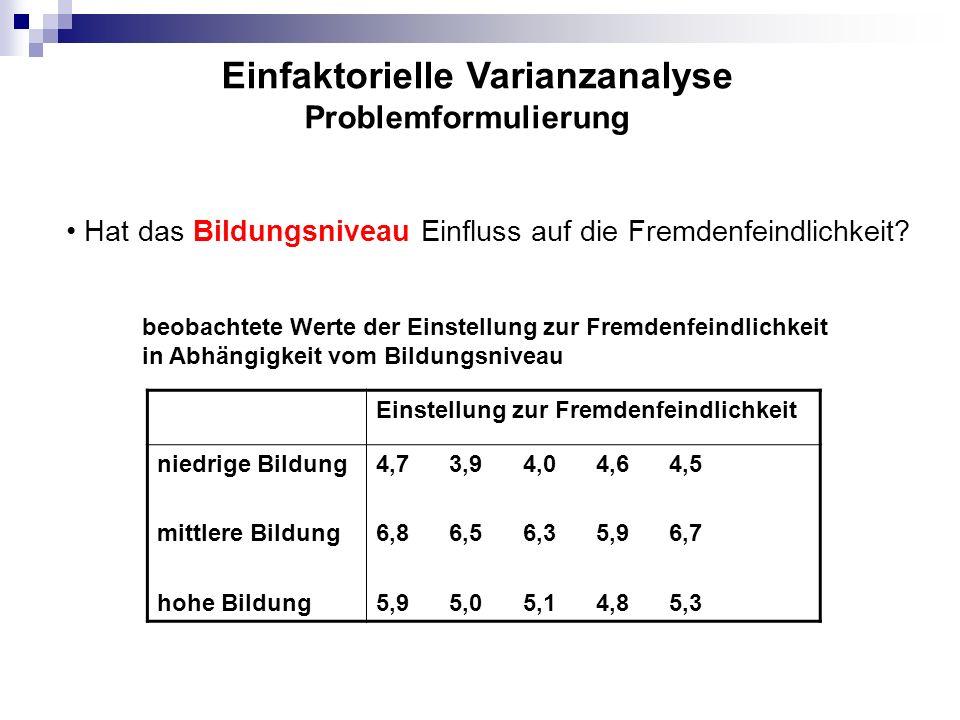 Mittelwerte der Einstellung zur Fremdenfeindlichkeit je Bildungsniveau Mittelwert pro Bildungsniveau niedrige Bildung mittlere Bildung hohe Bildung _ y 1 = 4,34 _ y 2 = 6,44 _ y 3 = 5,22 Gesamtmittelwert _ _ y = 5,33