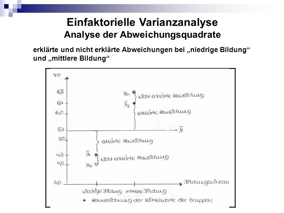 Berechnung der Gesamabweichung (SS) - Zerlegung der Gesamtabweichung in zwei Komponenten (sog.