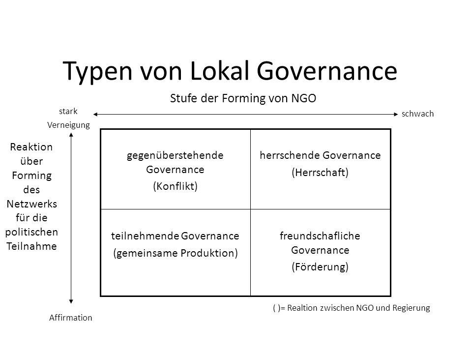 Typen von Lokal Governance Reaktion über Forming des Netzwerks für die politischen Teilnahme Stufe der Forming von NGO stark Verneigung Affirmation sc
