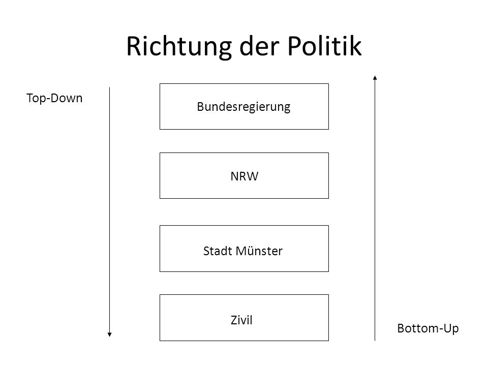 Richtung der Politik Bundesregierung NRW Stadt Münster Zivil Top-Down Bottom-Up