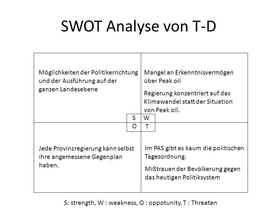 SWOT Analyse von T-D Möglichkeiten der Politikerrichtung und der Ausführung auf der ganzen Landesebene Mangel an Erkenntnisvermögen über Peak oil Regi