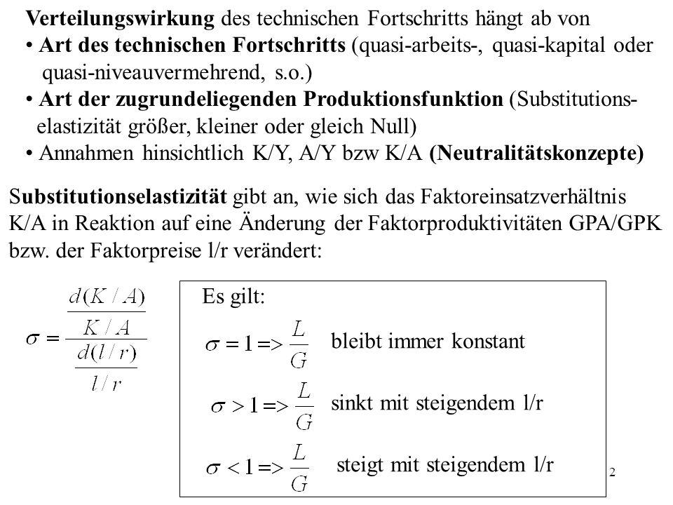 3 Neutralitätskonzepte des technischen Fortschritts a)Harrod-Konzept: Kapitalkoeffizient K/Y konstant (Harrod-Neutralität: K/Y und L/G bleibt konstant) b) Solow-Konzept: Arbeitskoeffizient A/Y konstant (Solow-Neutralität: A/Y und L/G konstant) c) Hicks-Konzept: Kapitalintensität K/A konstant (Hicks-Neutralität: K/A und L/G konstant) K A Produktions-Isoquante für Y = 100 Y t = 100 Y t+1 = 100 Harrod Hicks Solow