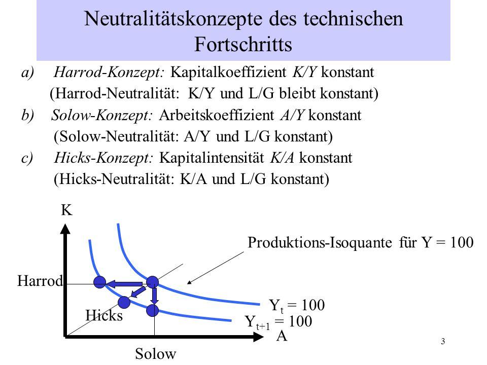 3 Neutralitätskonzepte des technischen Fortschritts a)Harrod-Konzept: Kapitalkoeffizient K/Y konstant (Harrod-Neutralität: K/Y und L/G bleibt konstant
