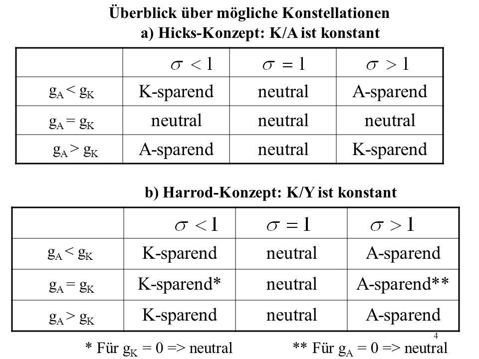 5 Alle drei Neutralitätskonzepte beinhalten konstante funktionale Einkommenverteilung (L/Y, G/Y sowie L/G konstant), aber unterschiedliche Auswirkungen auf Faktorpreise: a)Harrod-Neutralität: aus K/Y und G/Y konstant folgt = > r = konstant Es steigt aber der Lohnsatz => Harrod begünstigt Arbeitnehmer b) Solow-Neutralität: aus A/Y und L/Y = konstant folgt => l = konstant Es steigt aber der Zinssatz => Solow begünstigt Gewinnbezieher c) Hicks-Neutralität: aus K/A und L/G konstant folgt => l/r = konstant Bei Hicks steigen Lohn- und Zinssatz proportional