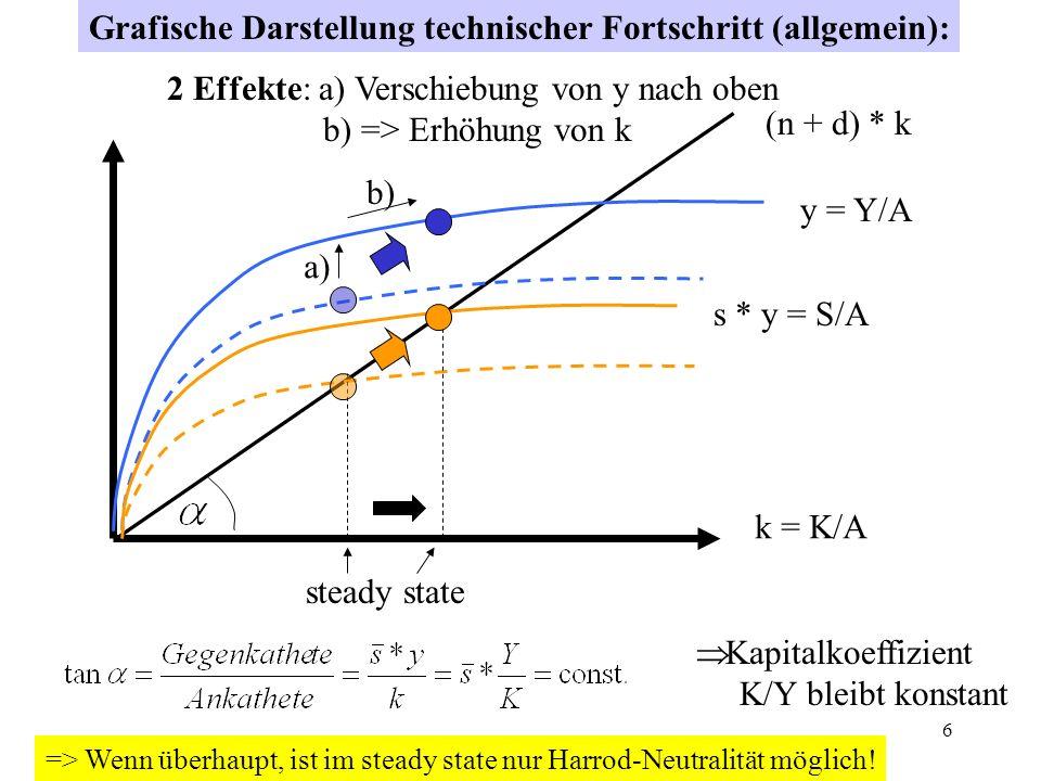 6 k = K/A (n + d) * k y = Y/A s * y = S/A steady state Grafische Darstellung technischer Fortschritt (allgemein): Kapitalkoeffizient K/Y bleibt konsta