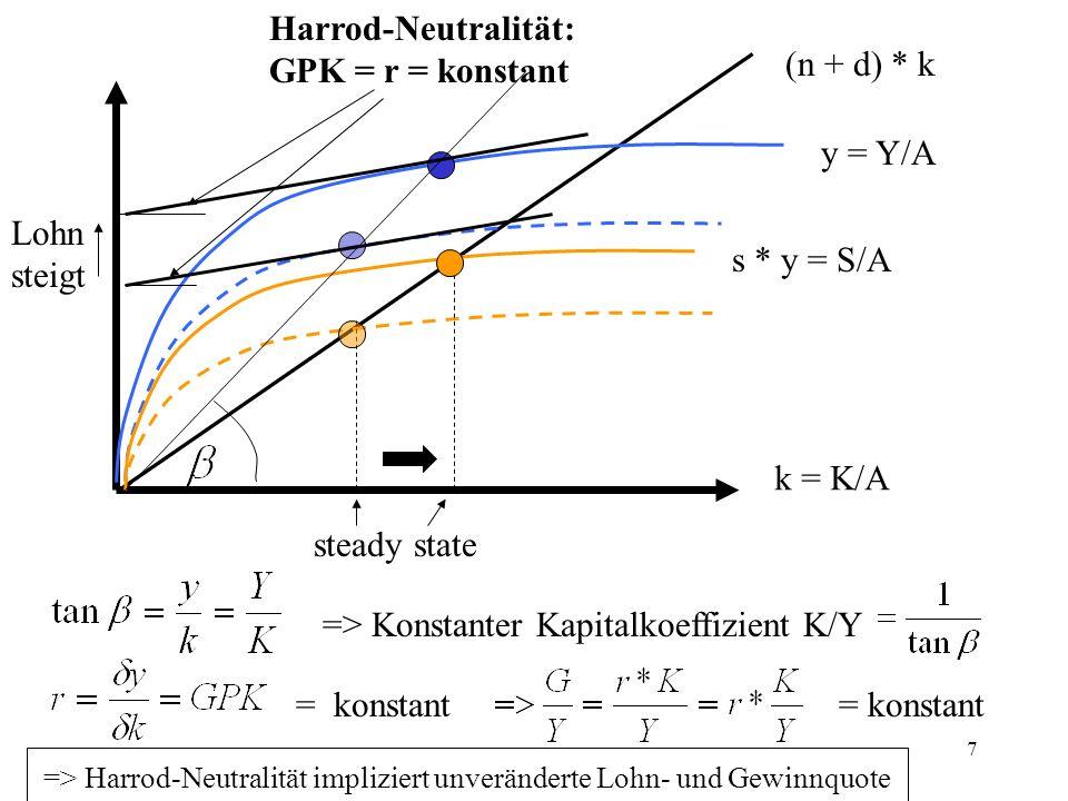 8 k = K/A (n + d) * k y = Y/A s * y = S/A steady state Nicht-neutraler (hier: arbeitsparender) technischer Fortschritt: Tangentensteigung und somit GPK im neuen Gleichgewicht höher, => r steigt bei wiederum konstantem Kapitalkoeffizienten K/Y steigt, d.h.