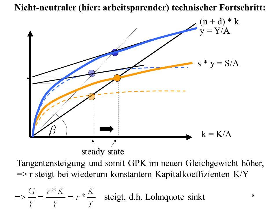 8 k = K/A (n + d) * k y = Y/A s * y = S/A steady state Nicht-neutraler (hier: arbeitsparender) technischer Fortschritt: Tangentensteigung und somit GP