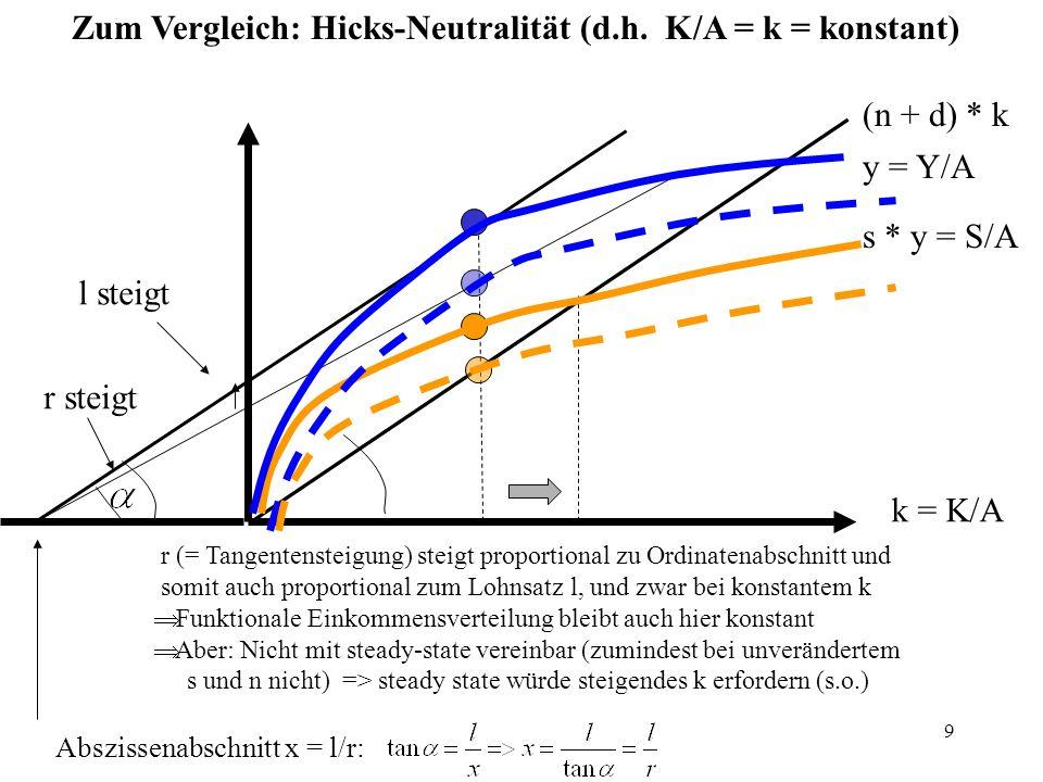 9 k = K/A (n + d) * k y = Y/A s * y = S/A Zum Vergleich: Hicks-Neutralität (d.h. K/A = k = konstant) r (= Tangentensteigung) steigt proportional zu Or