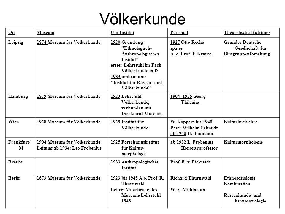 Völkerkunde OrtMuseumUni-InstitutPersonalTheoretische Richtung Leipzig1874 Museum für Völkerkunde1920 Gründung