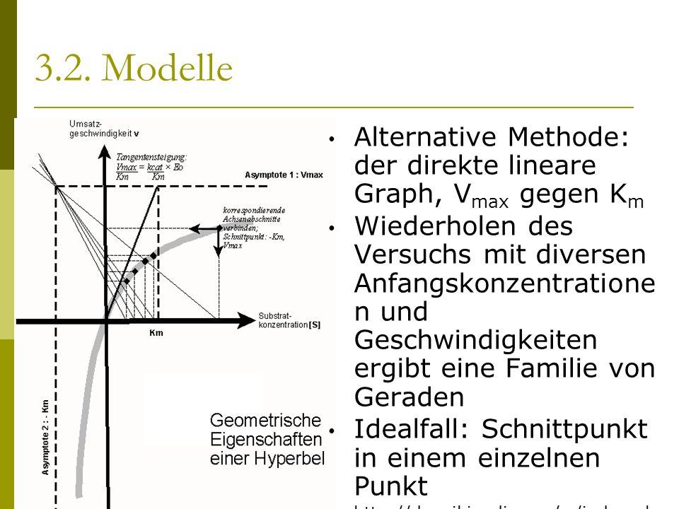 3.2. Modelle Alternative Methode: der direkte lineare Graph, V max gegen K m Wiederholen des Versuchs mit diversen Anfangskonzentratione n und Geschwi
