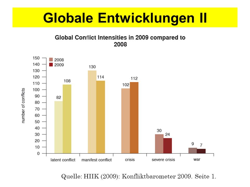 ANALYSE I innerstaatlich vs.zwischenstaatlich Quelle: HIIK (2009): Konfliktbarometer 2009.