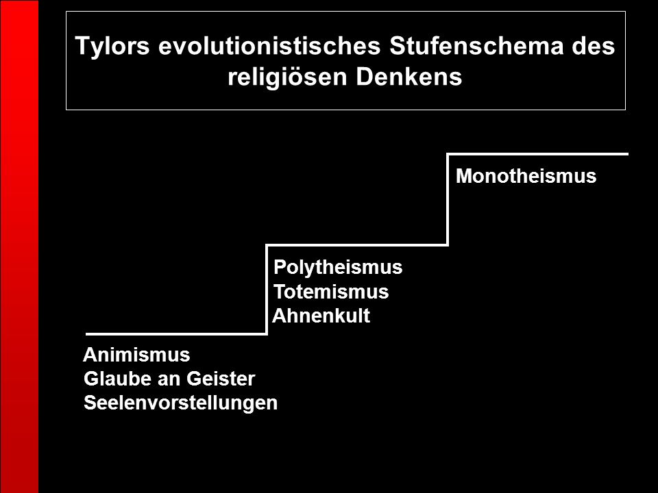 Tylors evolutionistisches Stufenschema des religiösen Denkens Animismus Glaube an Geister Seelenvorstellungen Polytheismus Totemismus Ahnenkult Monoth