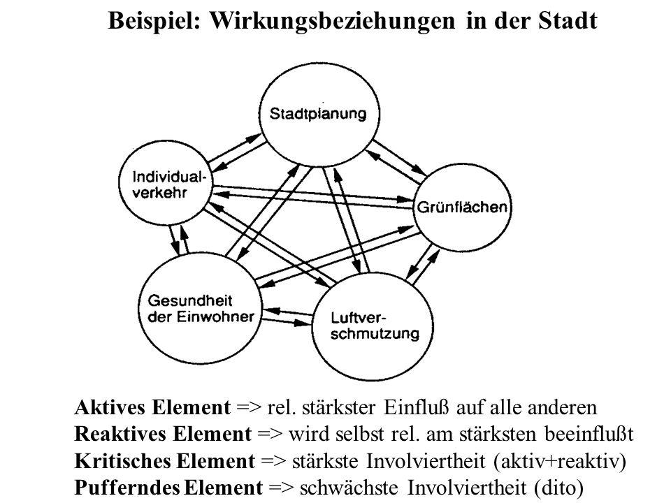 Beispiel: Wirkungsbeziehungen in der Stadt Aktives Element => rel. stärkster Einfluß auf alle anderen Reaktives Element => wird selbst rel. am stärkst