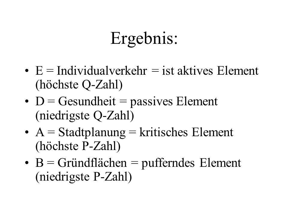 Ergebnis: E = Individualverkehr = ist aktives Element (höchste Q-Zahl) D = Gesundheit = passives Element (niedrigste Q-Zahl) A = Stadtplanung = kritis