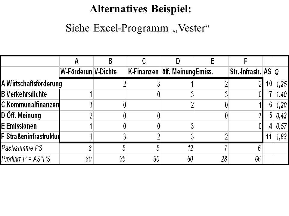 Alternatives Beispiel: Siehe Excel-Programm Vester