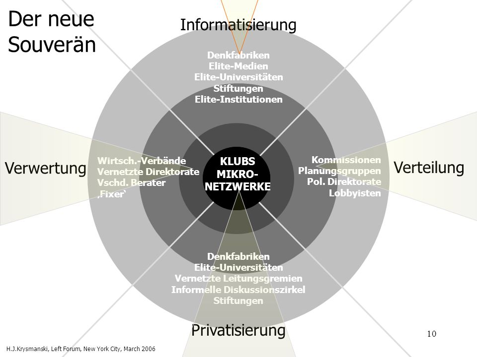 10 Functional & Knowledge Elites Political Class Corporate & Financial CEOs KLUBS MIKRO- NETZWERKE Denkfabriken Elite-Medien Elite-Universitäten Stift
