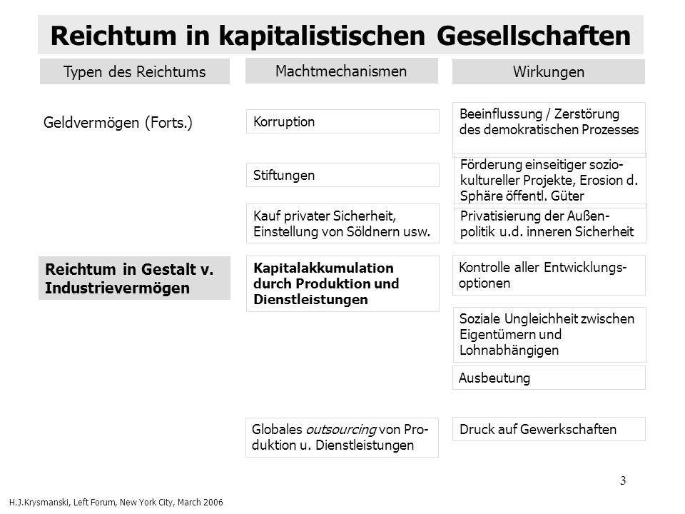 3 Geldvermögen (Forts.) Korruption Beeinflussung / Zerstörung des demokratischen Prozesses Stiftungen Förderung einseitiger sozio- kultureller Projekt
