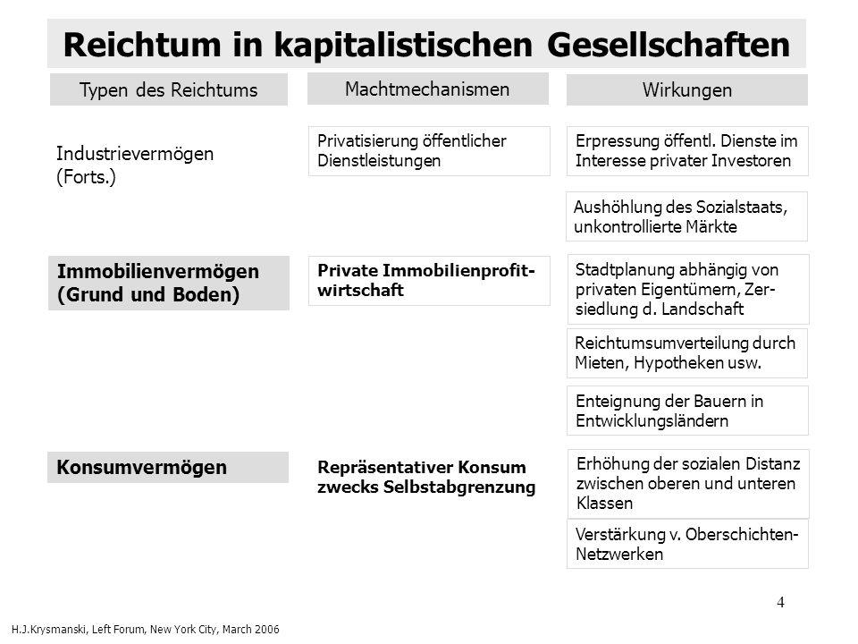 5 Kulturelles Kapital Internalisiertes kulturelles (Bildungs)- Kapital Elitismus u.