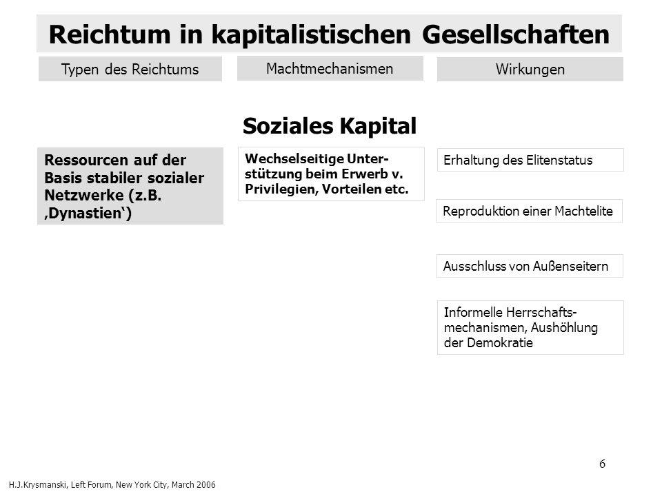 6 Soziales Kapital Ressourcen auf der Basis stabiler sozialer Netzwerke (z.B. Dynastien) Wechselseitige Unter- stützung beim Erwerb v. Privilegien, Vo
