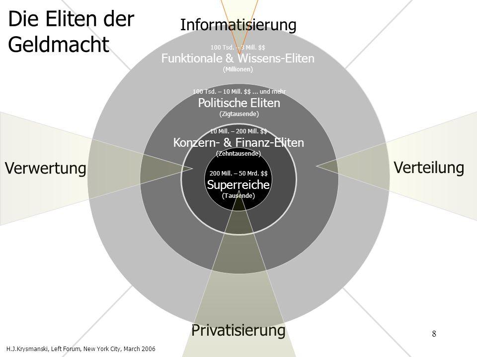 9 Funktionale & Wissens-Eliten Das gegenwärtige vom Finanzsektor geprägte Stadium des Kapitalismus basiert auf der Verwissenschaftlichung bzw.