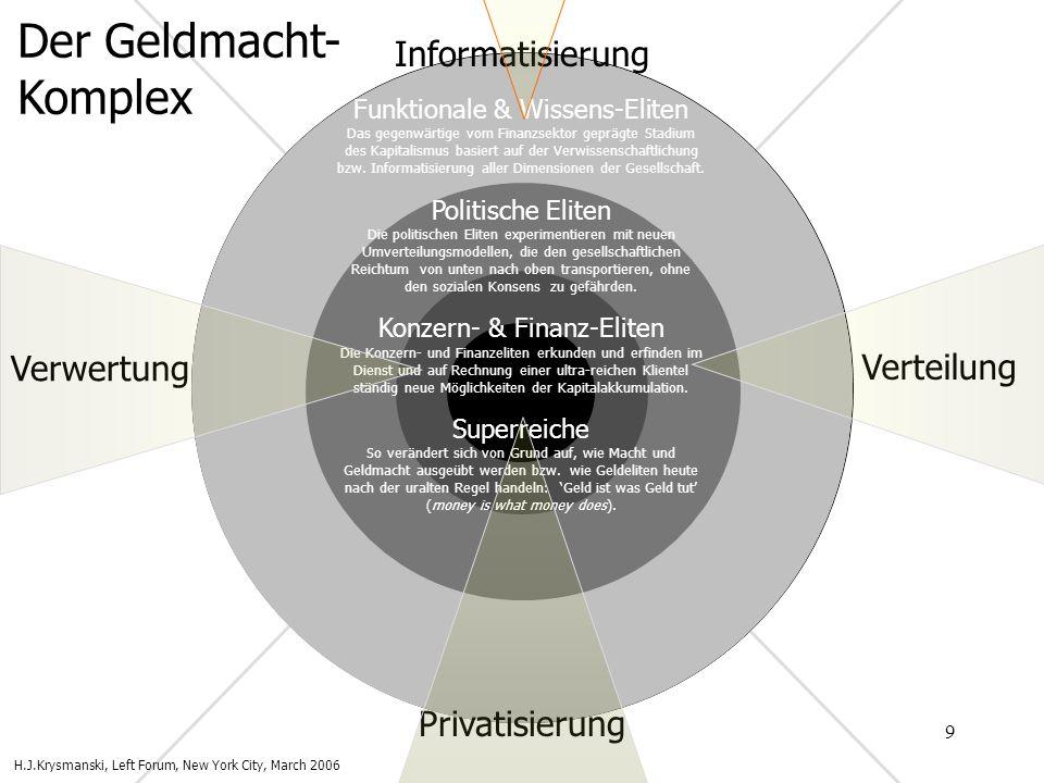 9 Funktionale & Wissens-Eliten Das gegenwärtige vom Finanzsektor geprägte Stadium des Kapitalismus basiert auf der Verwissenschaftlichung bzw. Informa