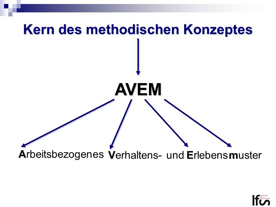 Kern des methodischen Konzeptes AVEM A Arbeitsbezogenes V Verhaltens- und E Erlebens m muster