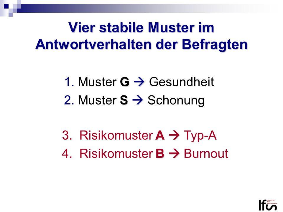 Vier stabile Muster im Antwortverhalten der Befragten G 1.Muster G Gesundheit S 2.Muster S Schonung A 3. Risikomuster A Typ-A B 4. Risikomuster B Burn
