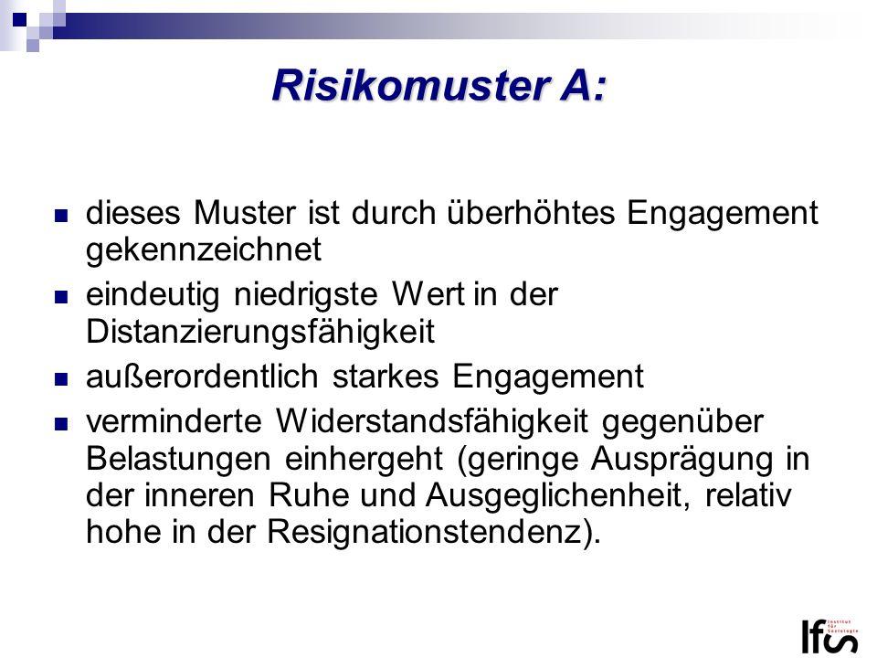 Risikomuster A: dieses Muster ist durch überhöhtes Engagement gekennzeichnet eindeutig niedrigste Wert in der Distanzierungsfähigkeit außerordentlich