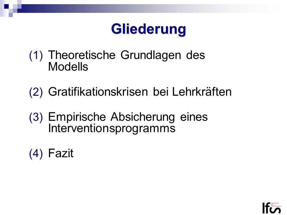 Gliederung (1) Theoretische Grundlagen des Modells (2) Gratifikationskrisen bei Lehrkräften (3) Empirische Absicherung eines Interventionsprogramms (4