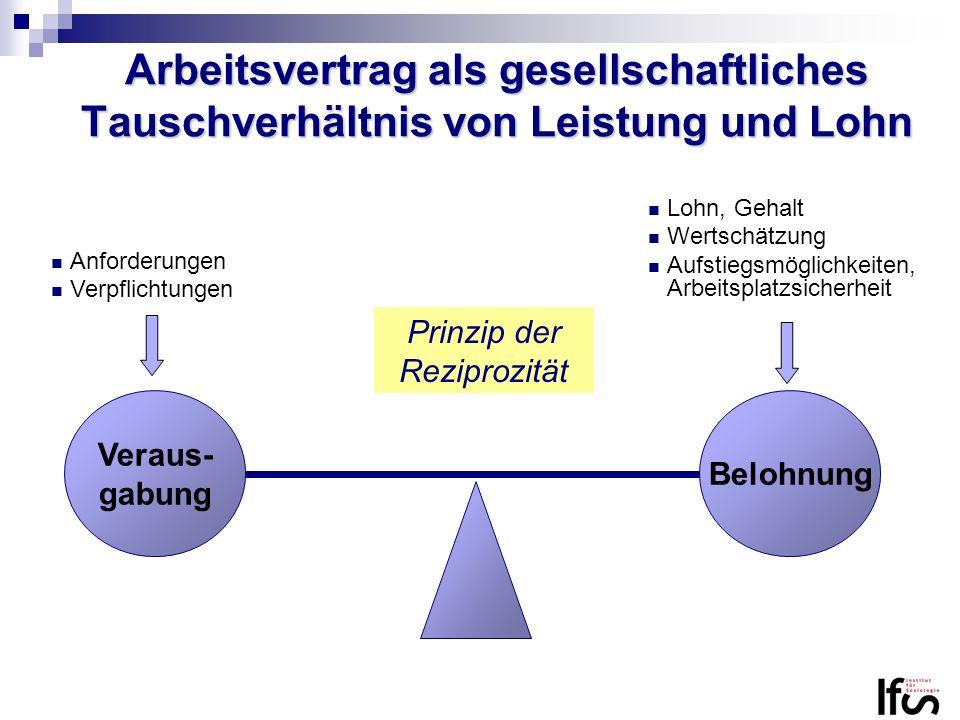 Arbeitsvertrag als gesellschaftliches Tauschverhältnis von Leistung und Lohn Lohn, Gehalt Wertschätzung Aufstiegsmöglichkeiten, Arbeitsplatzsicherheit