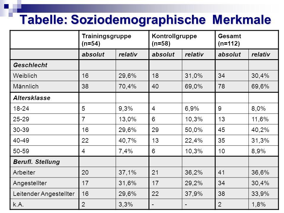 Tabelle: Soziodemographische Merkmale Trainingsgruppe (n=54) Kontrollgruppe (n=58) Gesamt (n=112) absolutrelativabsolutrelativabsolutrelativ Geschlech